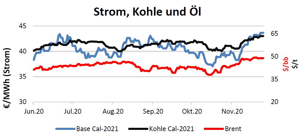 Strom, Kohle und Öl Handelspreise bis 10.Dezember 2020