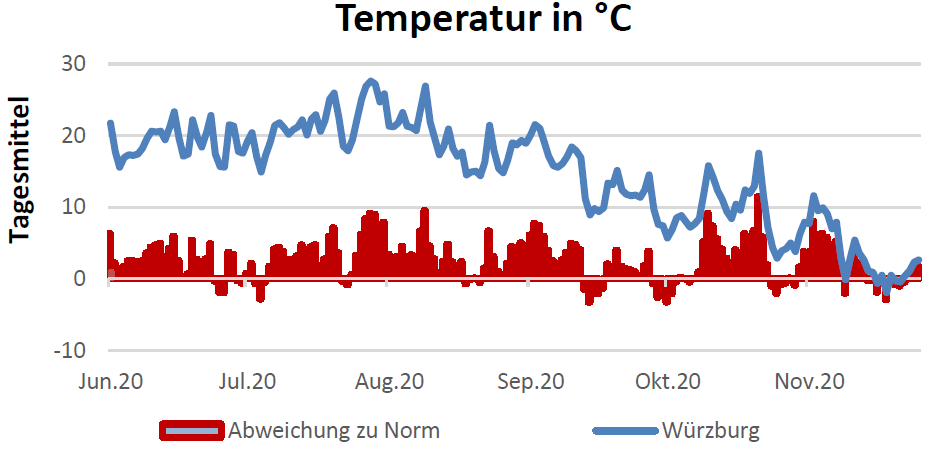 Temperatur in Celsius am 10.12.2020