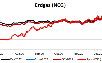 Energiemarktbericht vom 7.Januar 2021