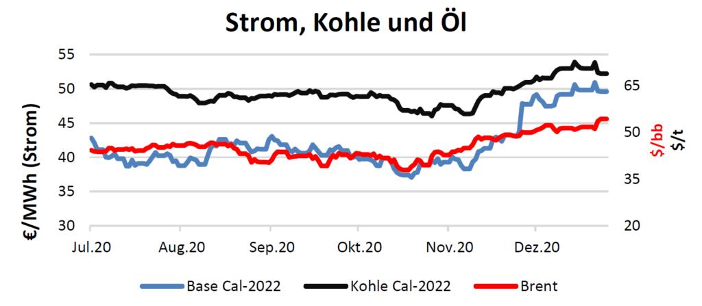 Strom, Kohle und Öl Handelspreise bis 7.1.2021