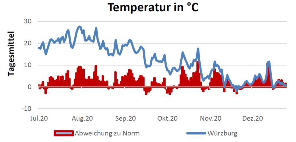 Temperatur in Celsius am 7.1.2021