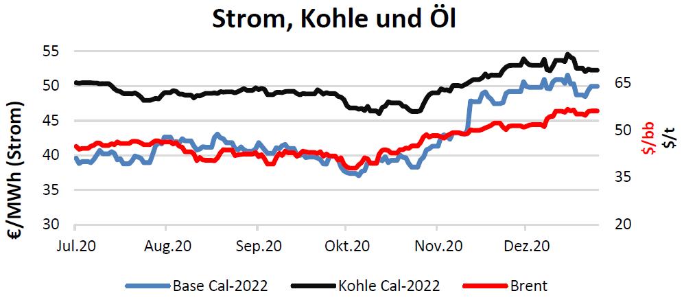 Strom, Kohle und Öl Handelspreise bis 21.1.2021