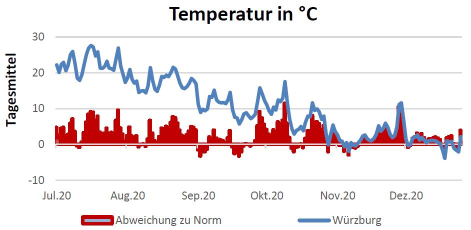 Temperatur in Celsius am 21.1.2021
