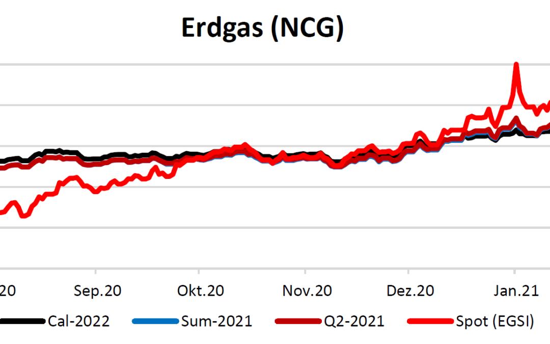 Energiemarktbericht vom 4. Februar 2021