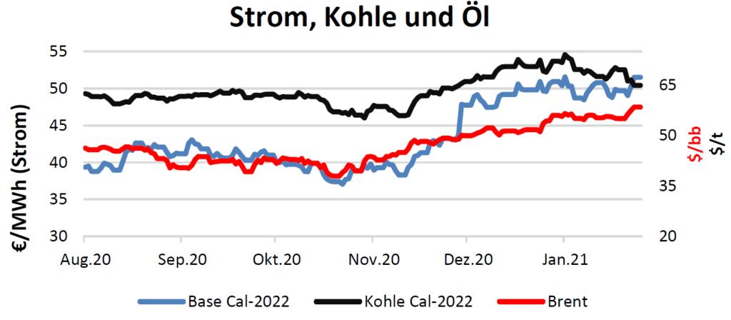 Strom, Kohle und Öl Handelspreise bis 04.02.2021
