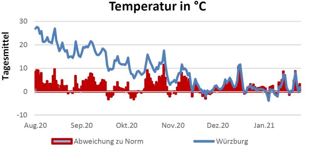 Temperatur in Celsius am 04.02.2021