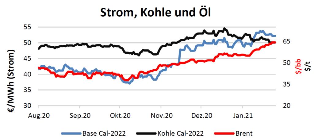Strom, Kohle und Öl Handelspreise bis 18.02.2021