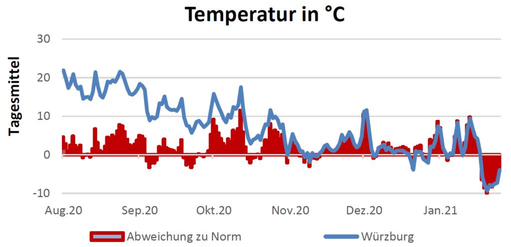 Temperatur in Celsius am 18.02.2021