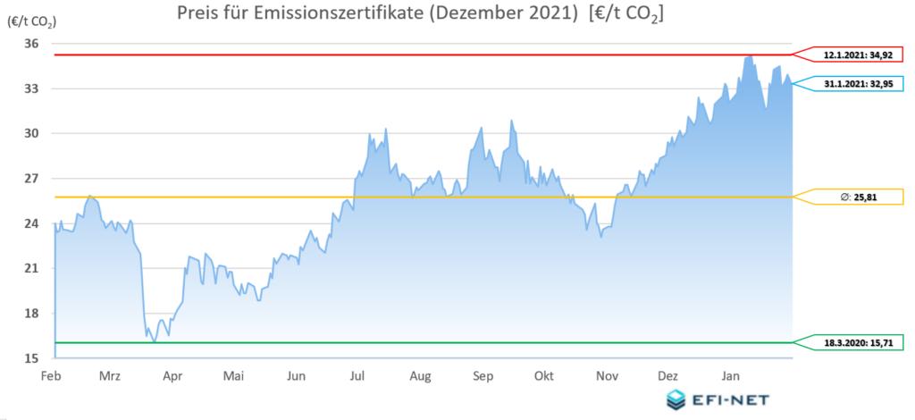 Emissionszertrifikate Dezember 2021 12 Monate 20210201