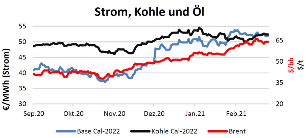 Strom, Kohle und Öl Handelspreise bis 04.03.2021