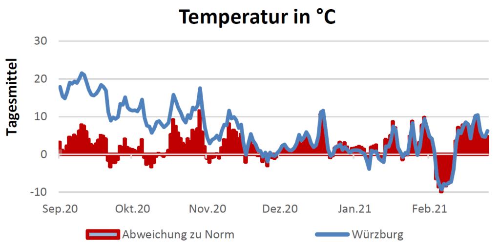Temperatur in Celsius am 04.03.2021