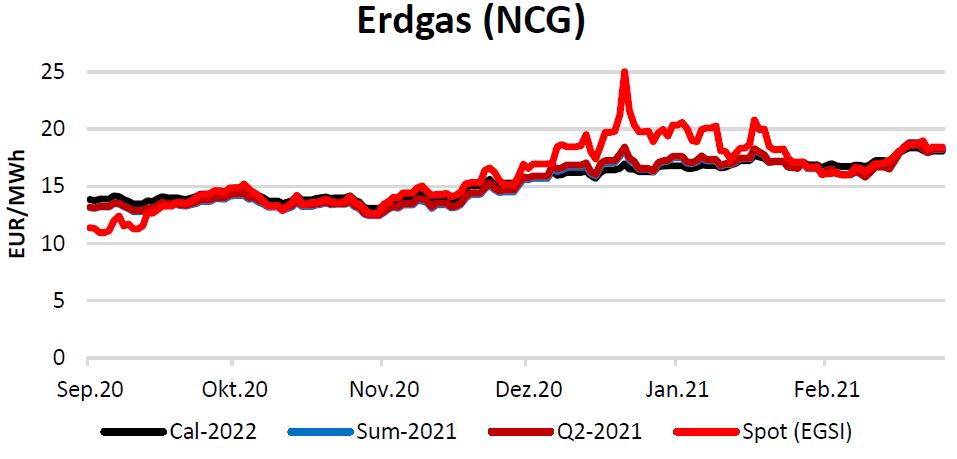 Erdgaspreise am 18.03.2021