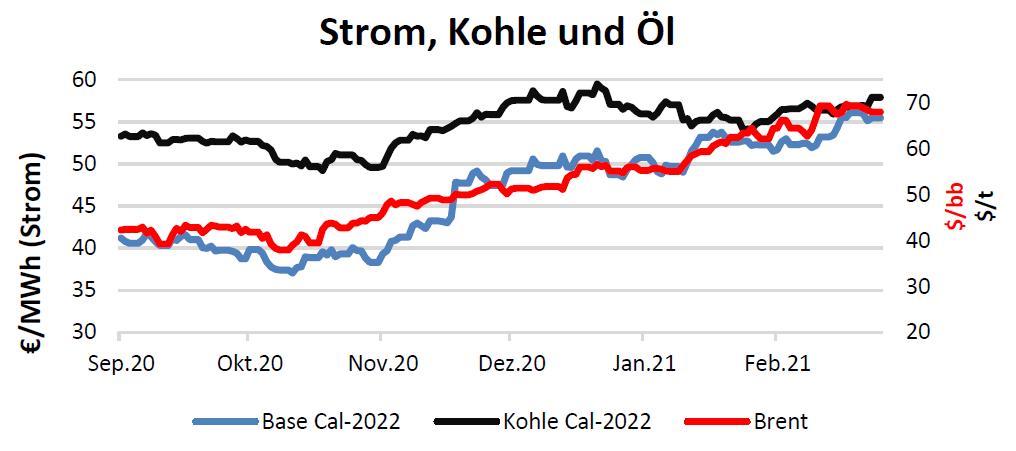 Strom, Kohle und Öl Handelspreise bis 18.03.2021