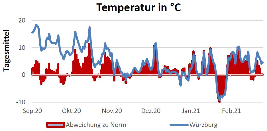 Temperatur in Celsius am 18.03.2021