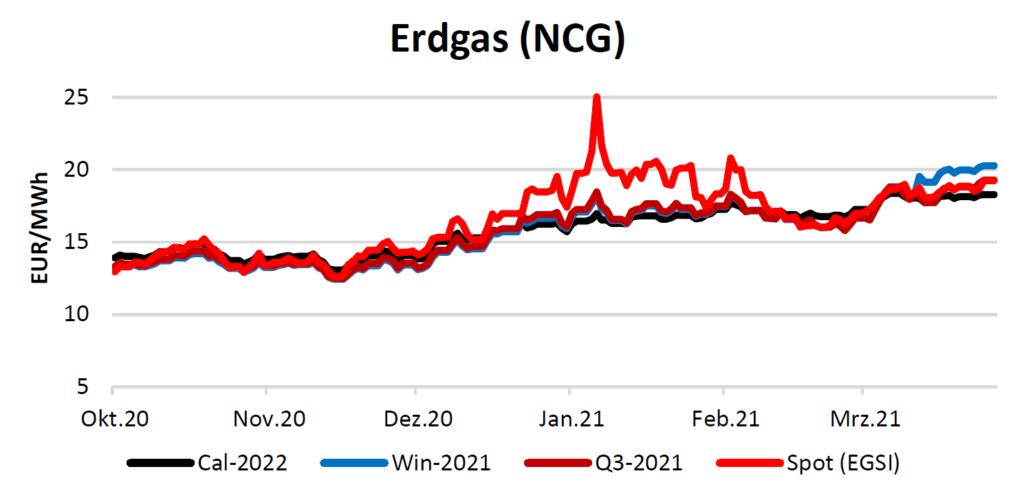 Erdgaspreise am 01.04.2021