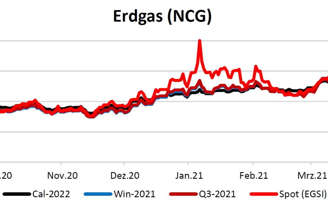 Energiemarktbericht vom 1. April 2021