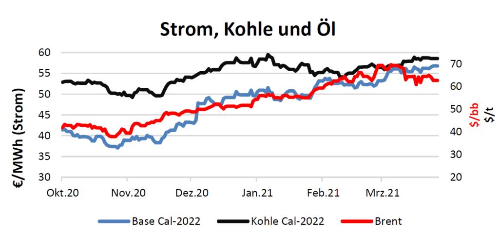 Strom, Kohle und Öl Handelspreise bis 01.04.2021