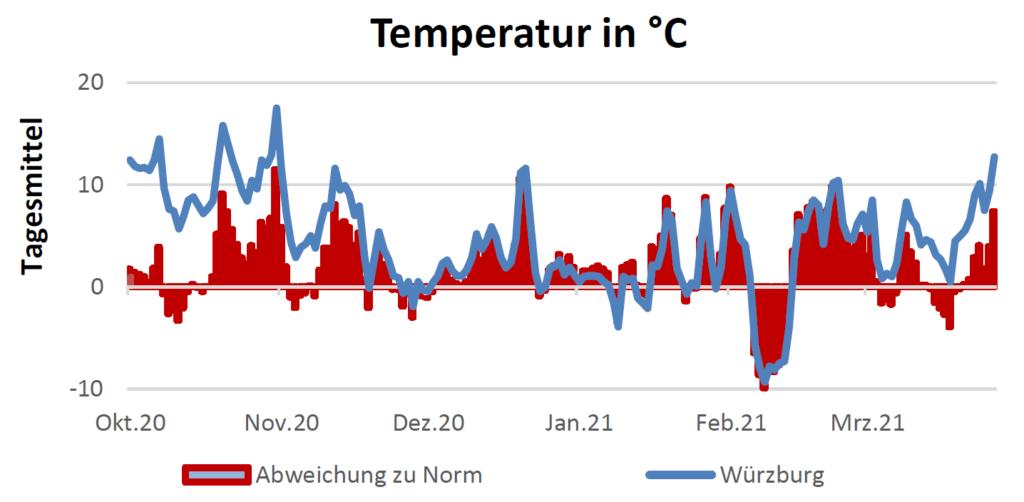 Temperatur in Celsius am 01.04.2021
