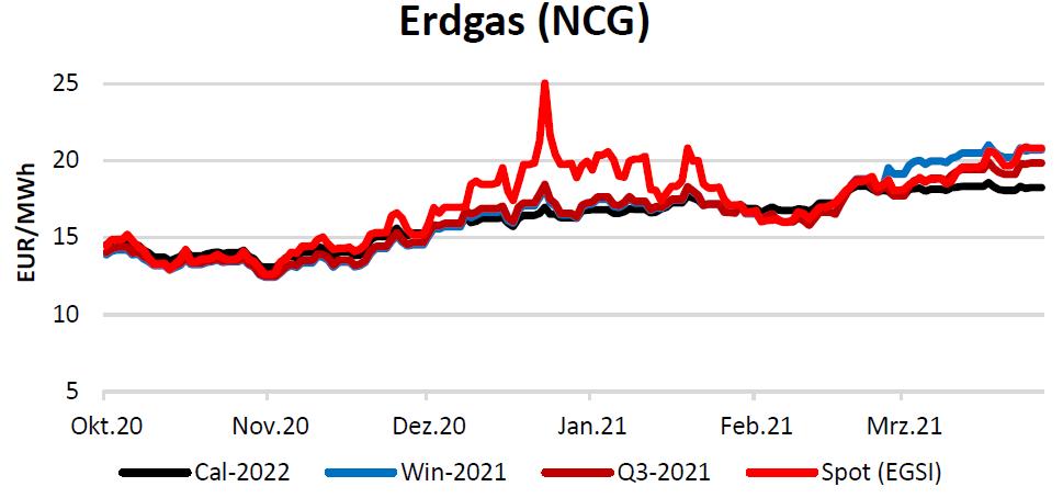 Erdgaspreise am 15.04.2021