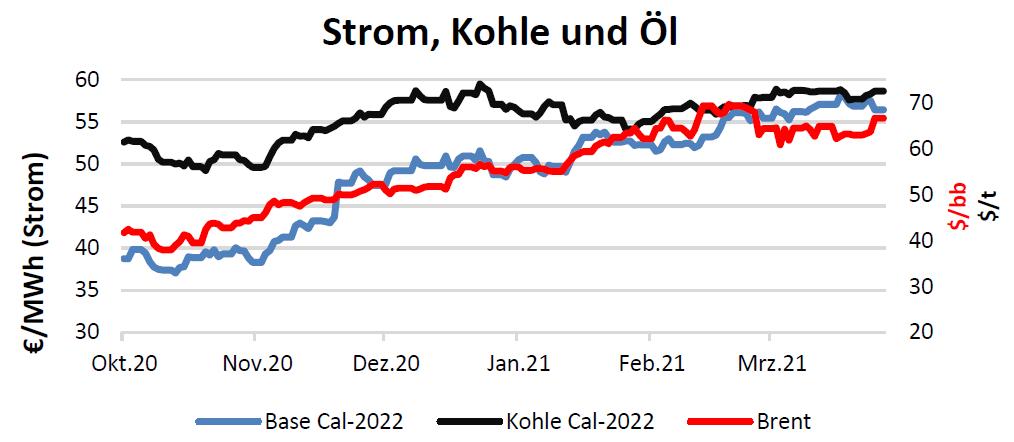 Strom, Kohle und Öl Handelspreise bis 15.04.2021