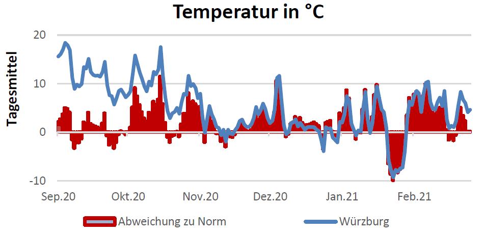 Temperatur in Celsius am 15.04.2021