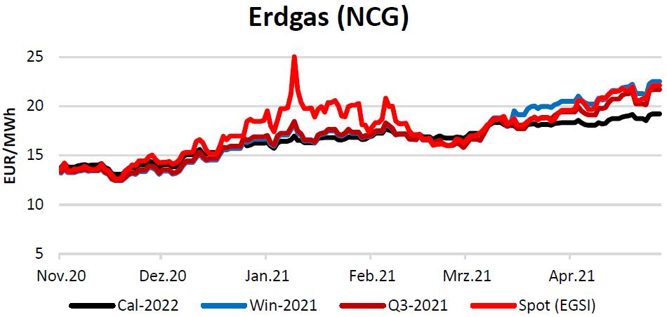 Erdgaspreise am 29.04.2021