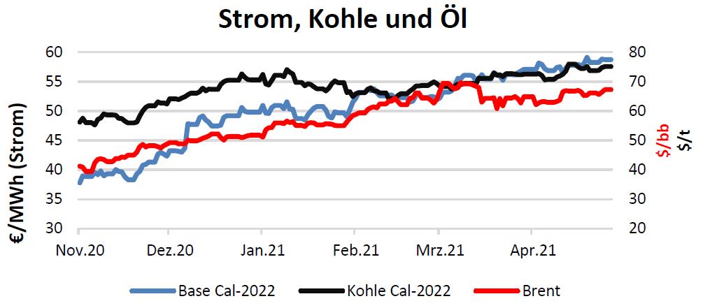 Strom, Kohle und Öl Handelspreise bis 29.04.2021