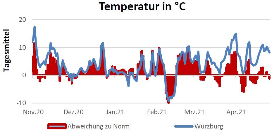 Temperatur in Celsius am 29.04.2021