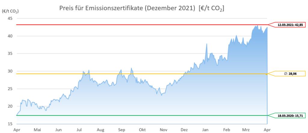 Emissionszertrifikate Dezember 2021 12 Monate 20210401