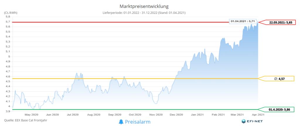 Marktpreisentwicklung Strom 12 Monate (Stand 01.04.2021)