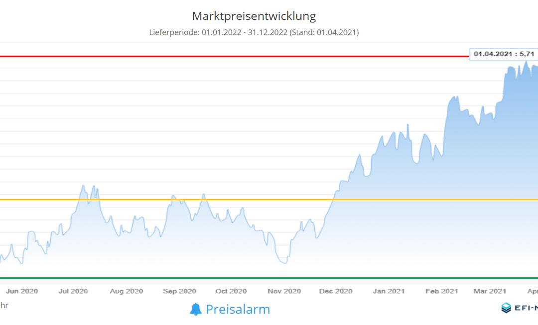 Energiemarkt Zwölfmonatsrückblick vom 1. April 2021