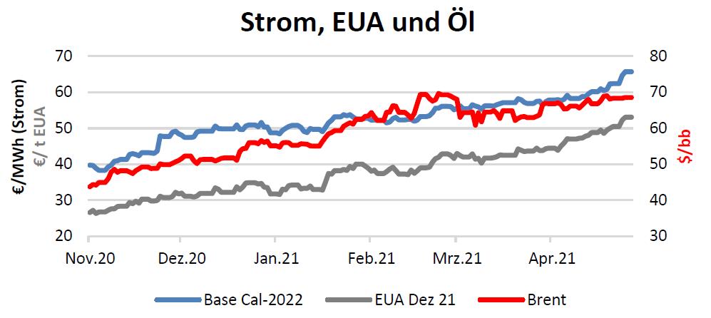 Strom, EUA und Öl Handelspreise bis 12.05.2021