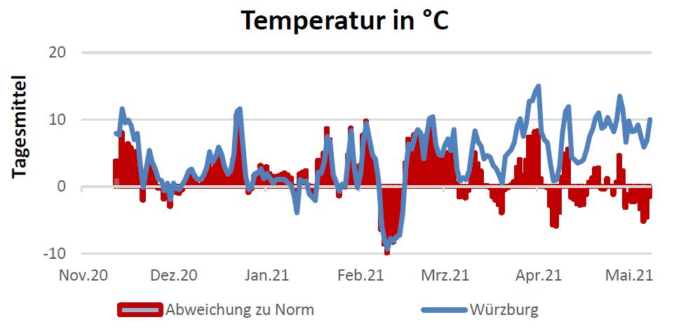 Temperatur in Celsius am 12.05.2021