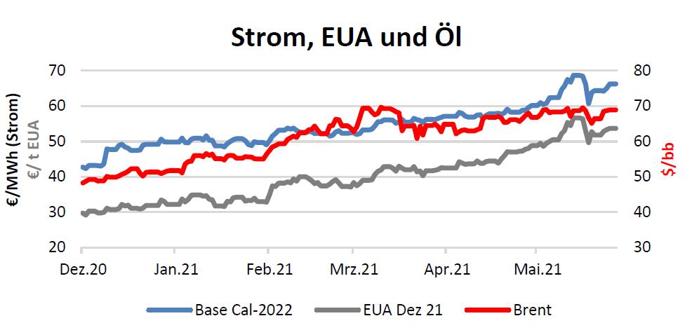 Strom, EUA und Öl Handelspreise bis 27.05.2021