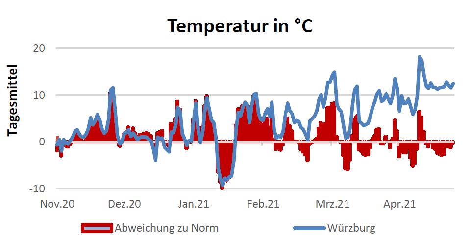 Temperatur in Celsius am 27.05.2021