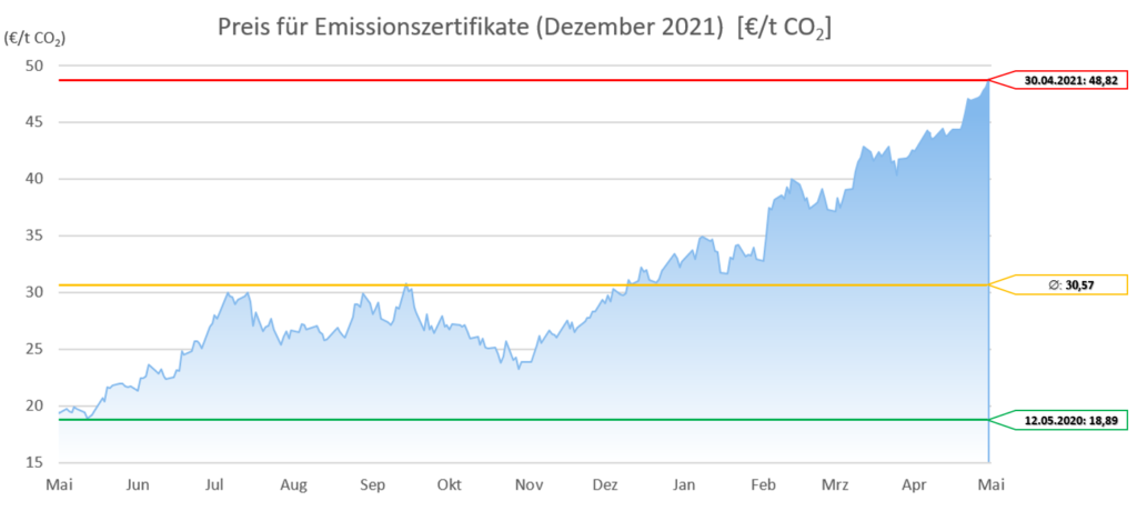 Emissionszertrifikate Dezember 2021 12 Monate 20210501