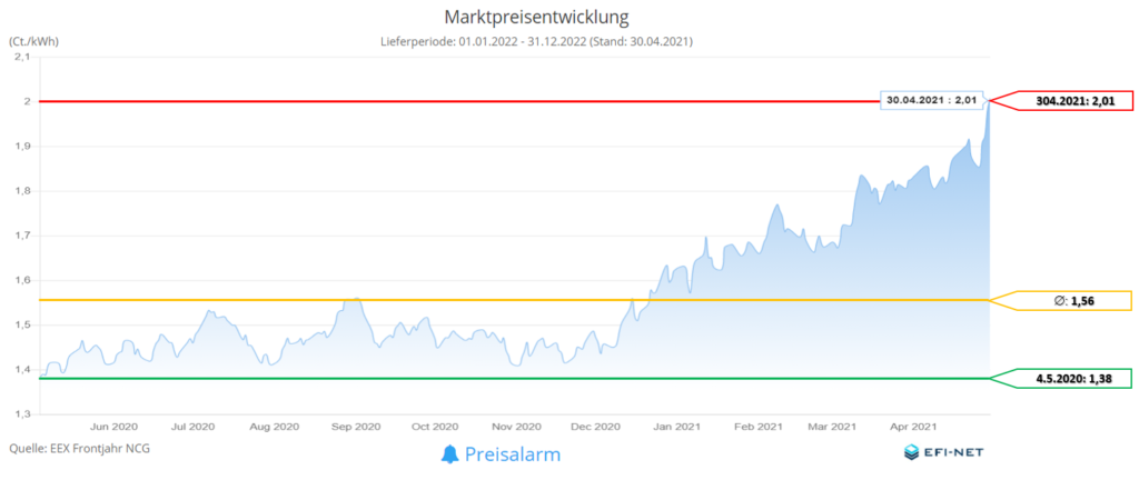 Marktpreisentwicklung Gas 12 Monate (Stand 01.05.2021)