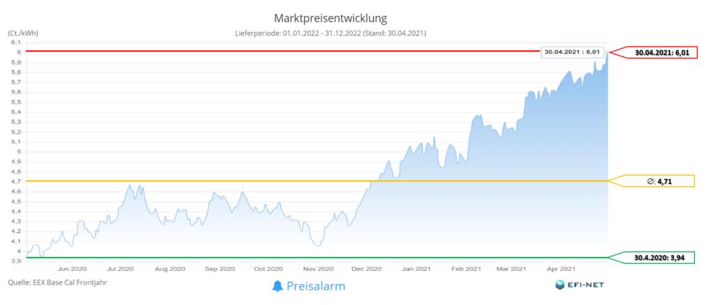 Marktpreisentwicklung Strom 12 Monate (Stand 01.05.2021)