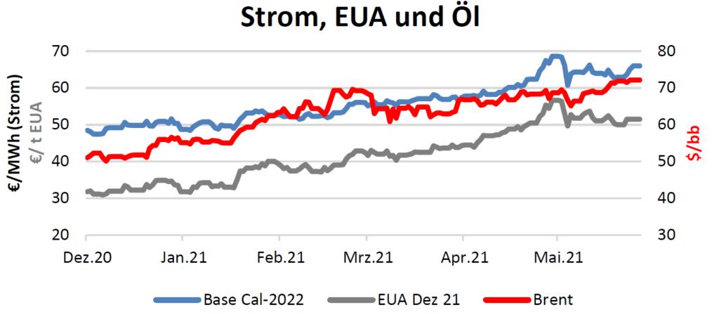 Strom, EUA und Öl Handelspreise bis 10.06.2021