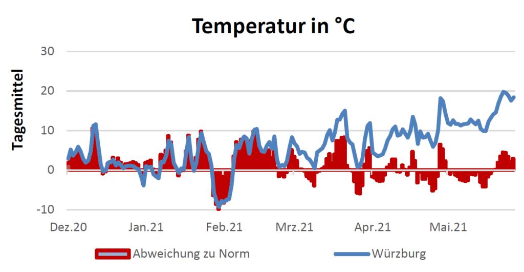 Temperatur in Celsius am 10.06.2021