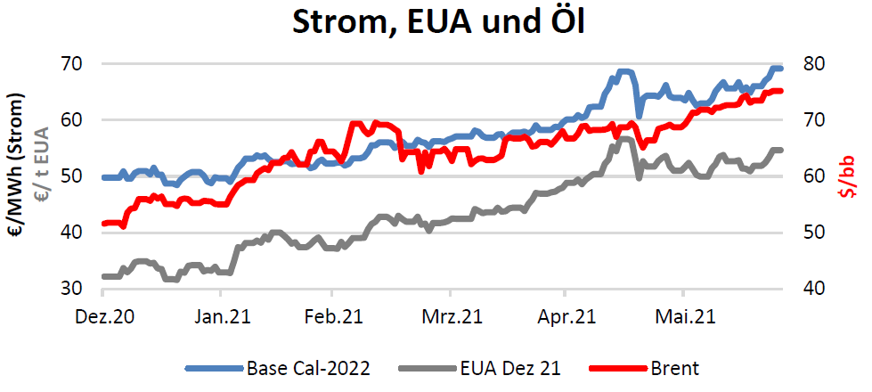 Strom, EUA und Öl Handelspreise bis 24.06.2021