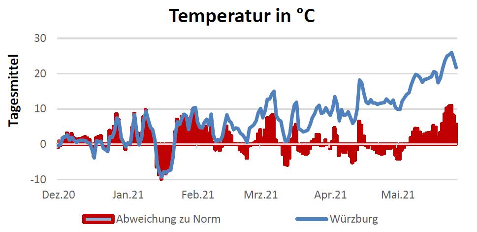 Temperatur in Celsius am 24.06.2021