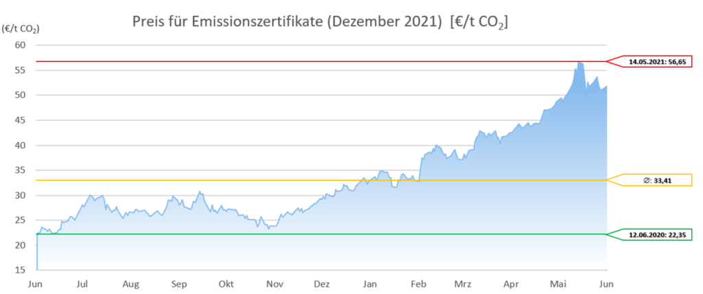 Emissionszertrifikate Dezember 2021 12 Monate 20210601