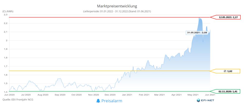 Marktpreisentwicklung Gas 12 Monate (Stand 01.06.2021)