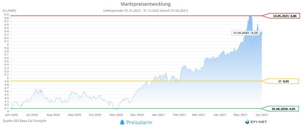 Marktpreisentwicklung Strom 12 Monate (Stand 01.06.2021)