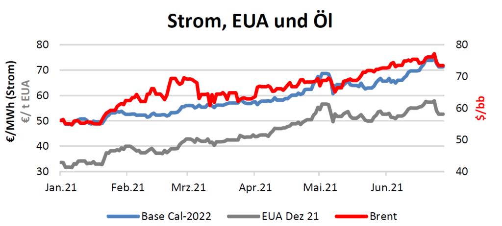Strom, EUA und Öl Handelspreise bis 08.07.2021