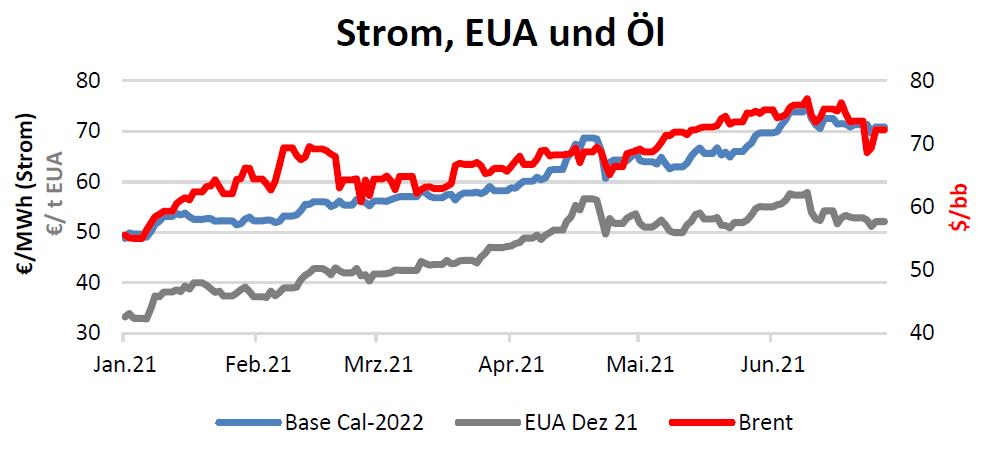 Strom, EUA und Öl Handelspreise bis 22.07.2021