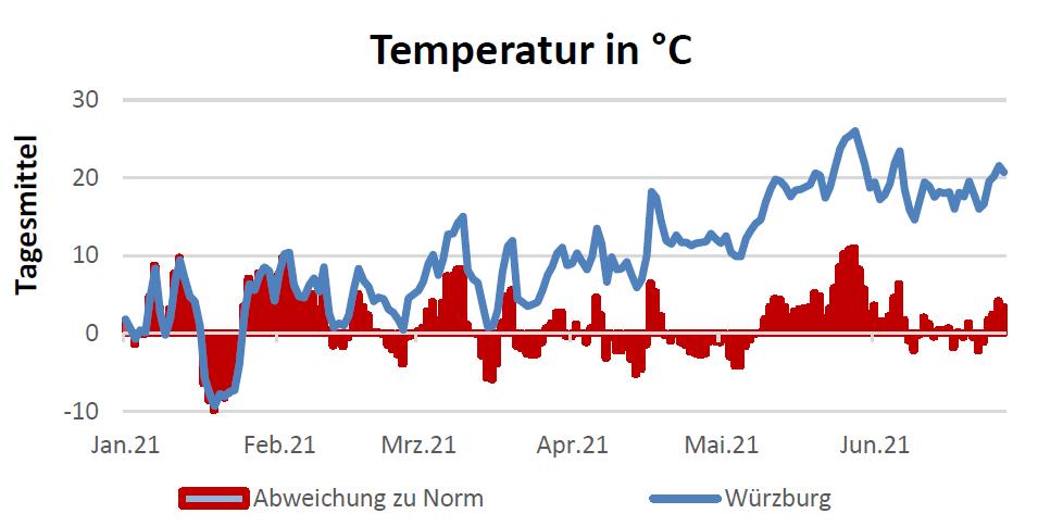 Temperatur in Celsius am 22.07.2021