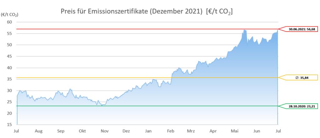Emissionszertrifikate Dezember 2021 12 Monate 20210701 (Stand 01.07.2021)