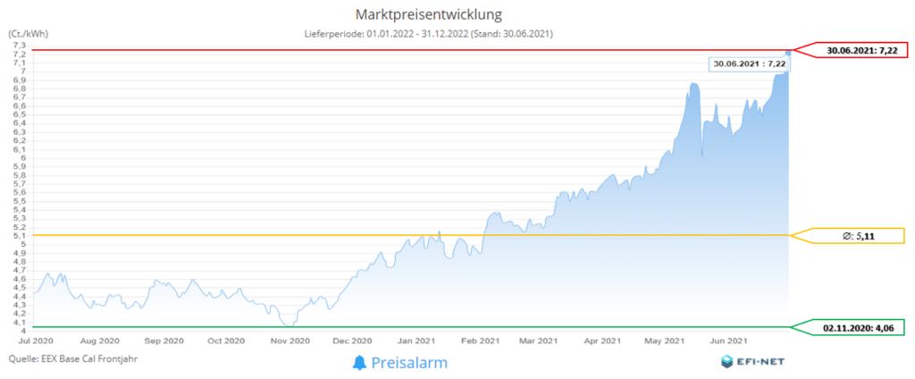 Marktpreisentwicklung Strom 12 Monate (Stand 01.07.2021)